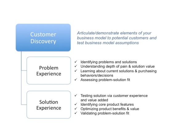 Customer Discovery Goals