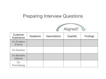 Preparing Customer Interviews